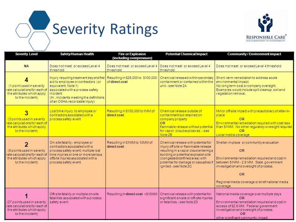 Severity Ratings 4 3 2 1 Severity Level Safety/Human Health