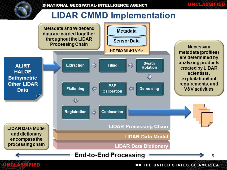LIDAR CMMD Implementation