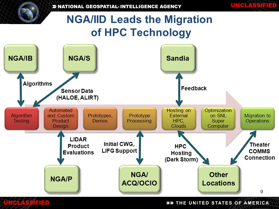 NGA/IID Leads the Migration of HPC Technology