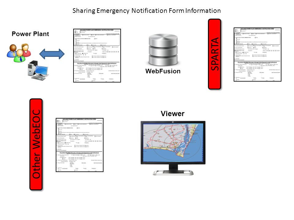 Sharing Emergency Notification Form Information