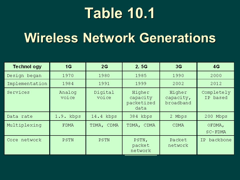 Table 10.1 Wireless Network Generations