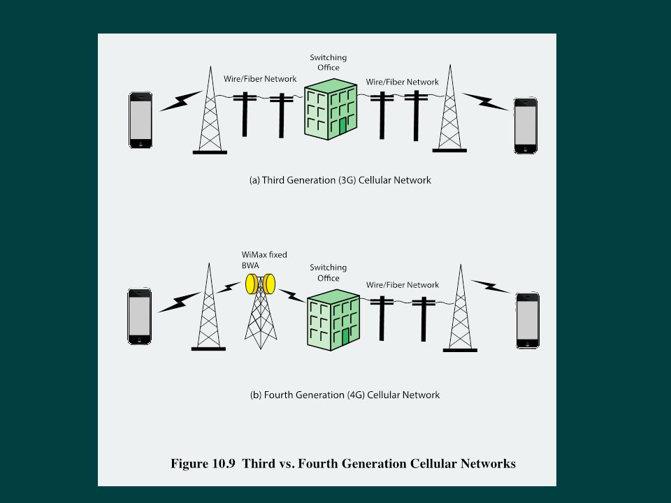 Figure 10.9 illustrates several major differences between 3G and 4G cellular