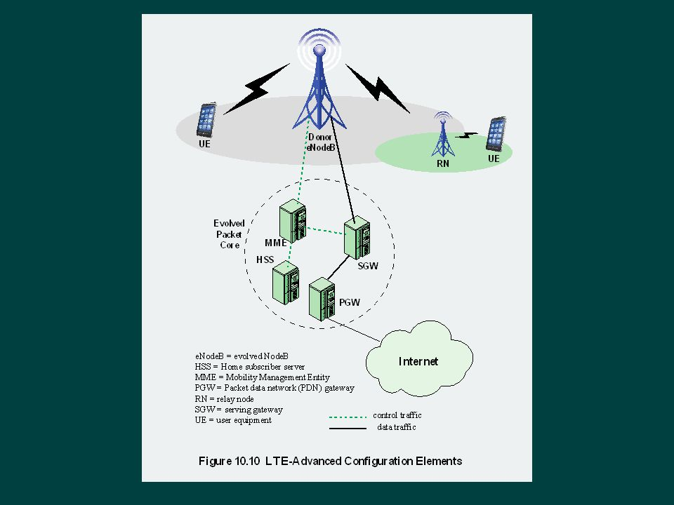 Figure 10.10 illustrates the principal elements in an LTE-Advanced network. The