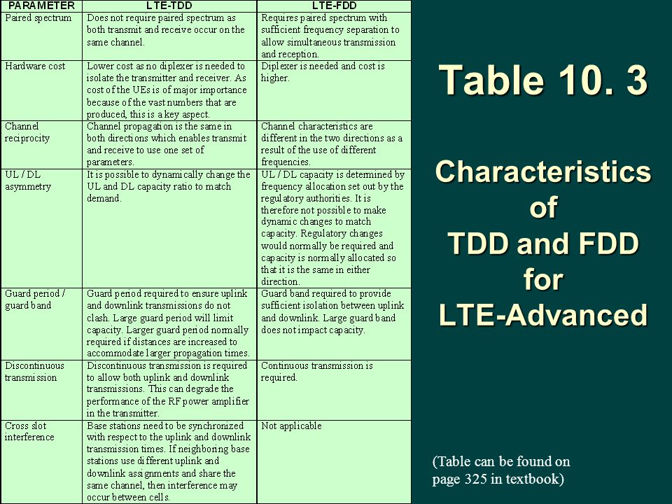 Table 10. 3 Characteristics of TDD and FDD for LTE-Advanced