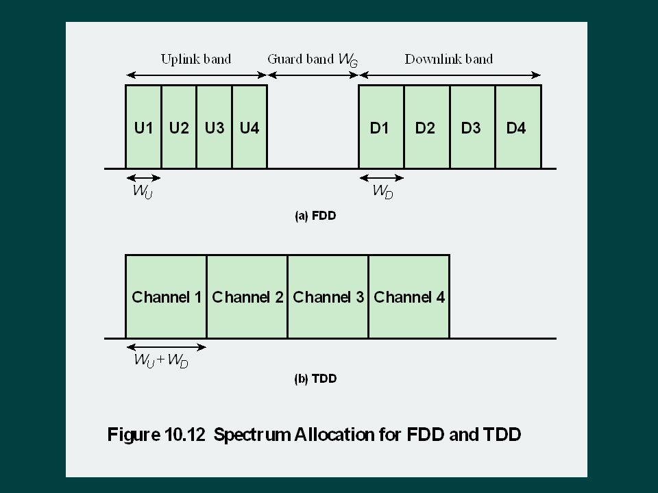 FDD systems allocate different frequency bands for uplink and downlink transmissions.