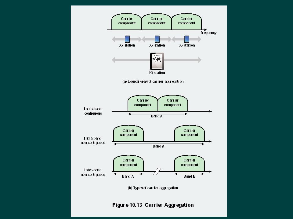 Carrier aggregation is used in LTE-Advanced in order