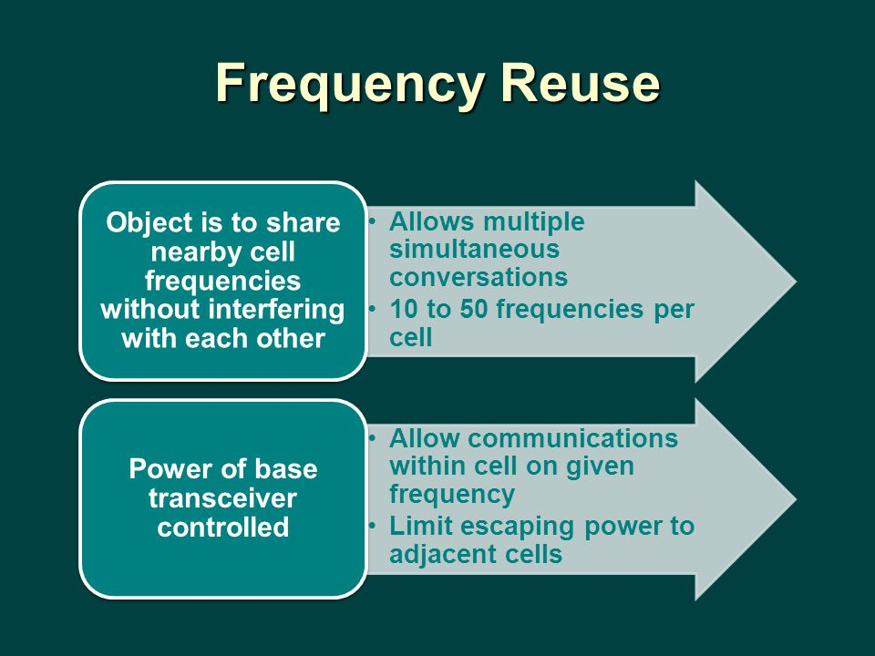 Power of base transceiver controlled