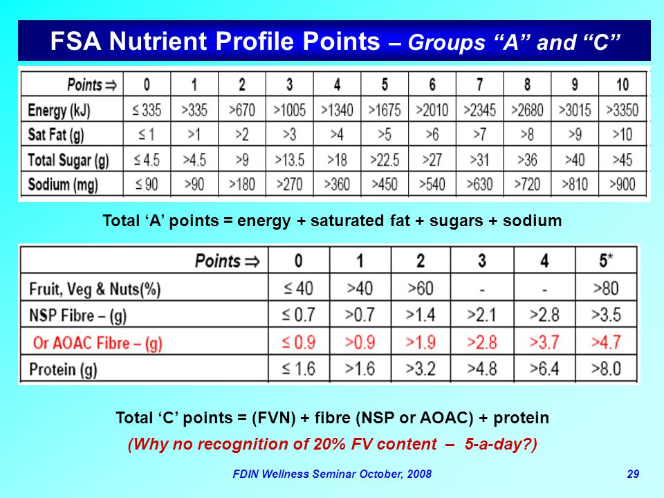 FSA Nutrient Profile Points – Groups A and C
