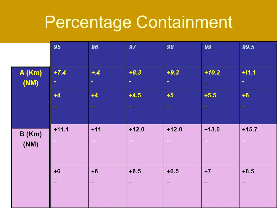 Percentage Containment