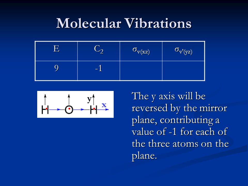 Molecular Vibrations E C2 σv(xz) σv′(yz) 9 -1