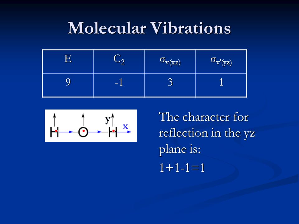 Molecular Vibrations 1+1-1=1 E C2 σv(xz) σv′(yz) 9 -1 3 1