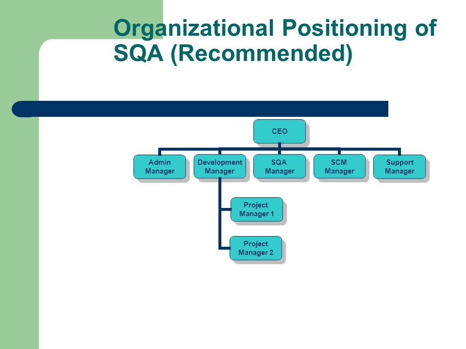 Organizational Positioning of SQA (Recommended)