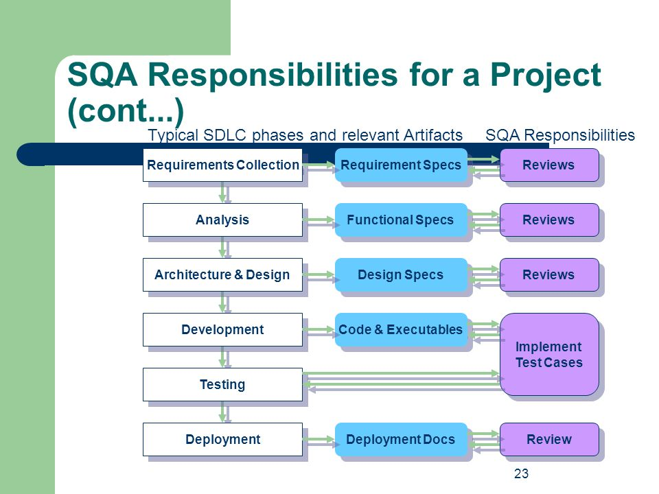 SQA Responsibilities for a Project (cont...)