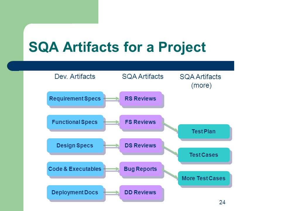 SQA Artifacts for a Project