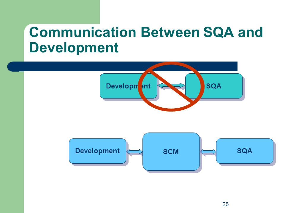 Communication Between SQA and Development
