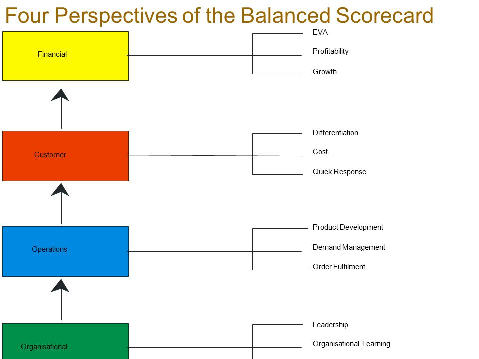 Four Perspectives of the Balanced Scorecard
