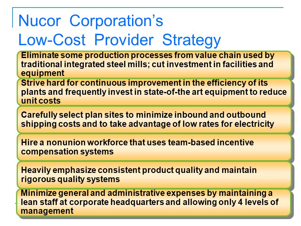 Nucor Corporation's Low-Cost Provider Strategy