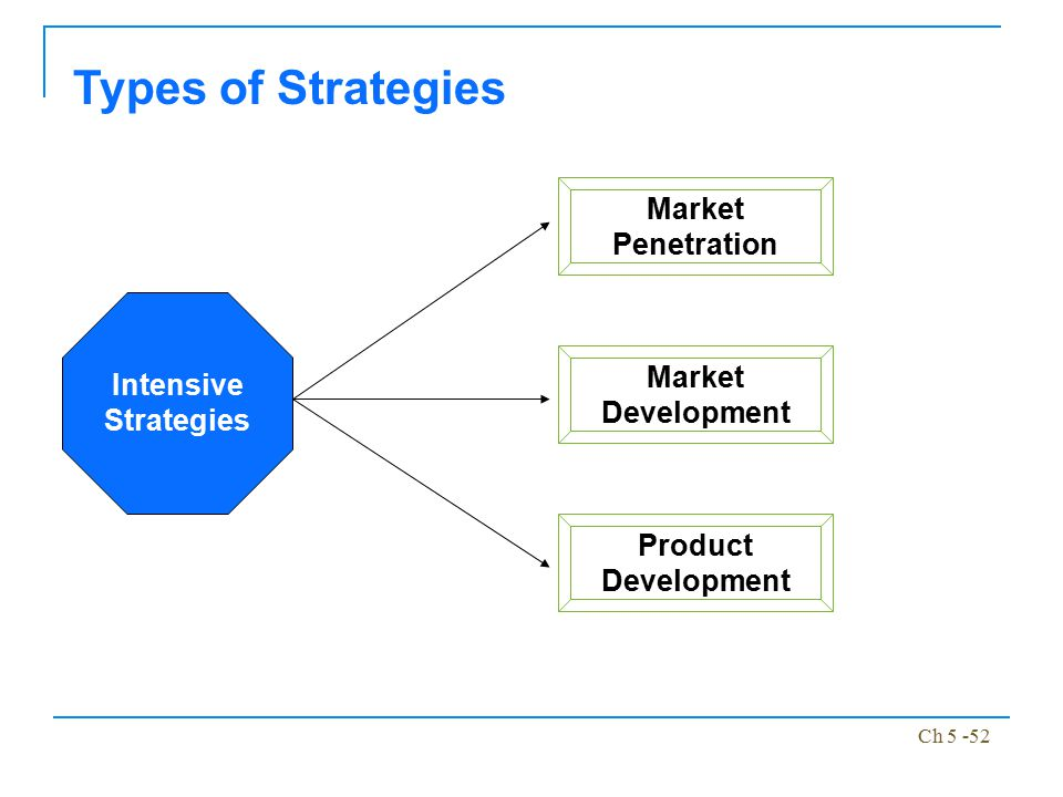 Types of Strategies Market Penetration Market Development