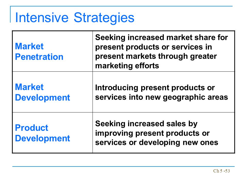 Intensive Strategies Market Penetration Market Development