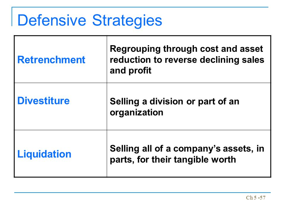 Defensive Strategies Retrenchment Divestiture Liquidation