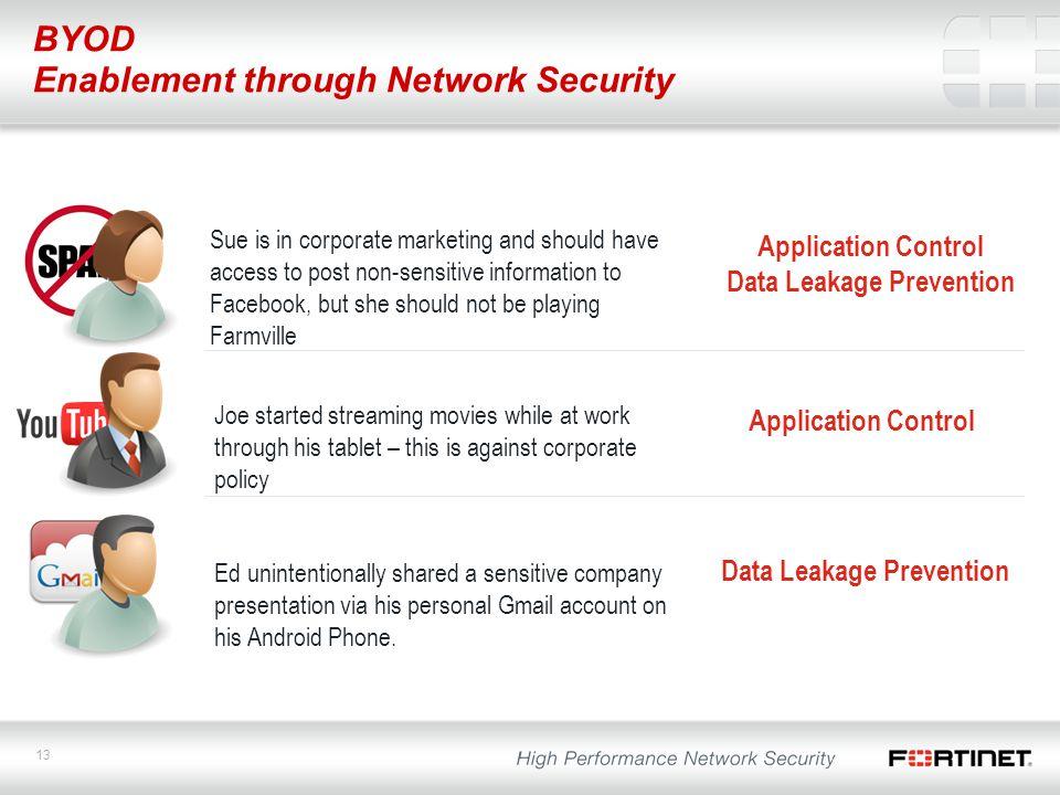 Data Leakage Prevention Data Leakage Prevention