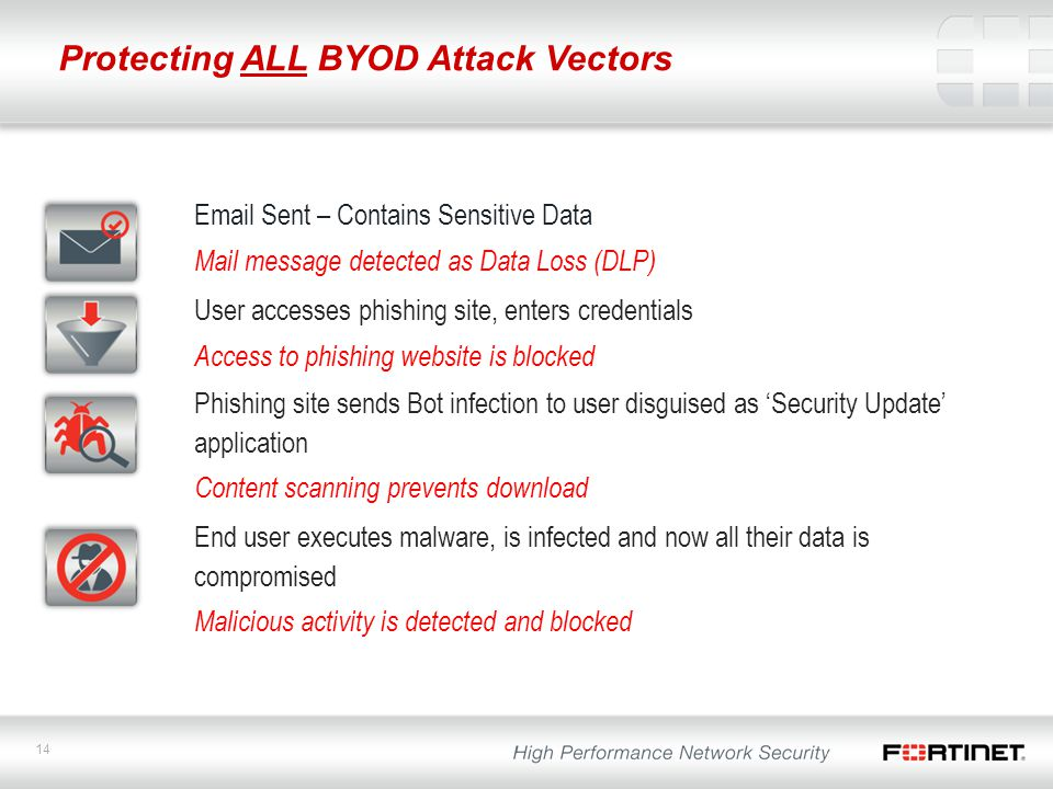 Protecting ALL BYOD Attack Vectors