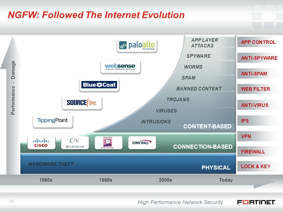 NGFW: Followed The Internet Evolution