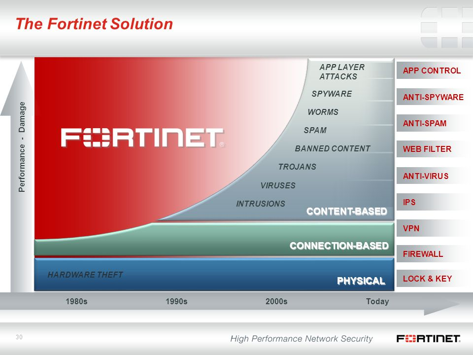 The Fortinet Solution CONTENT-BASED CONNECTION-BASED PHYSICAL