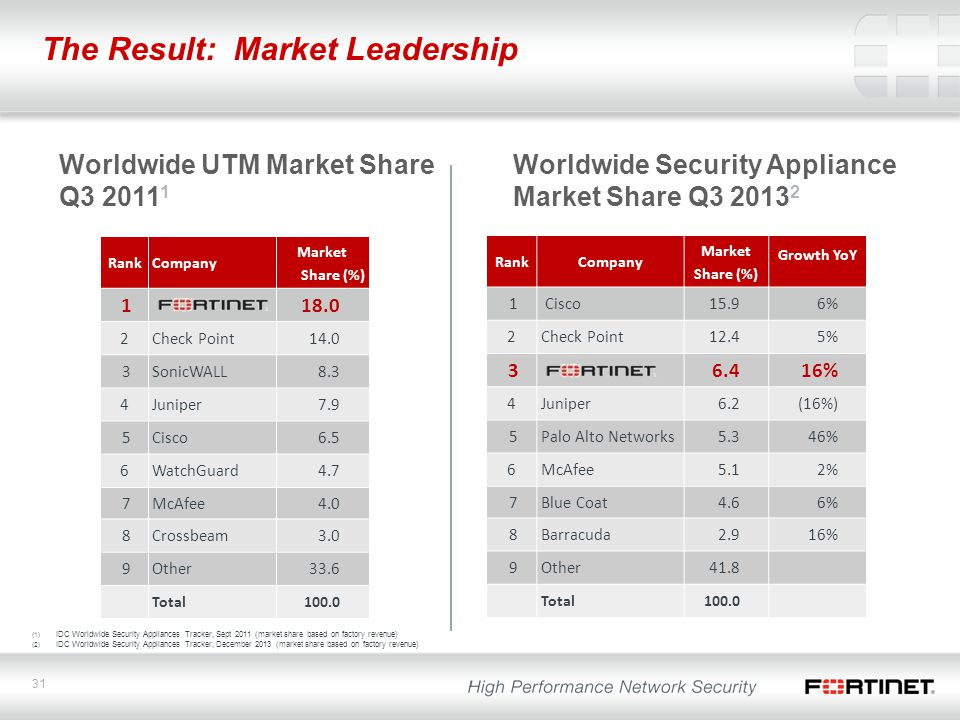 The Result: Market Leadership
