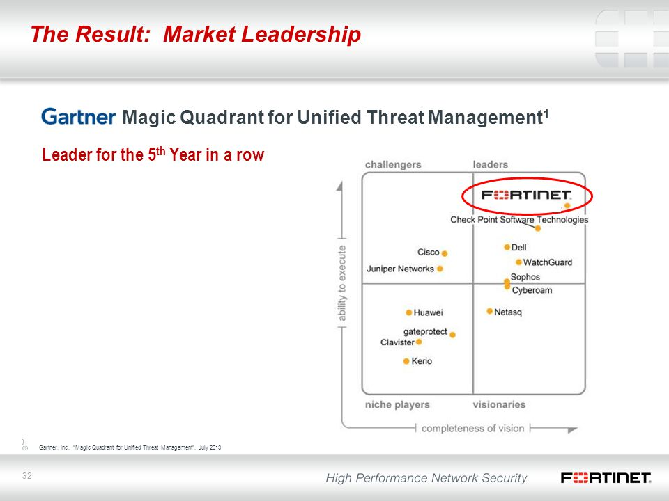 The Result: Market Leadership
