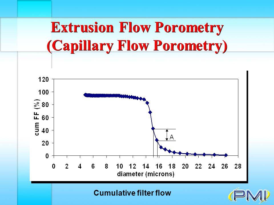 Extrusion Flow Porometry (Capillary Flow Porometry)
