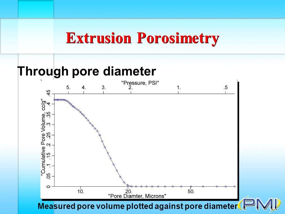 Extrusion Porosimetry