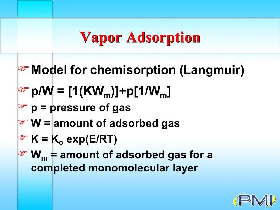 Vapor Adsorption Model for chemisorption (Langmuir)