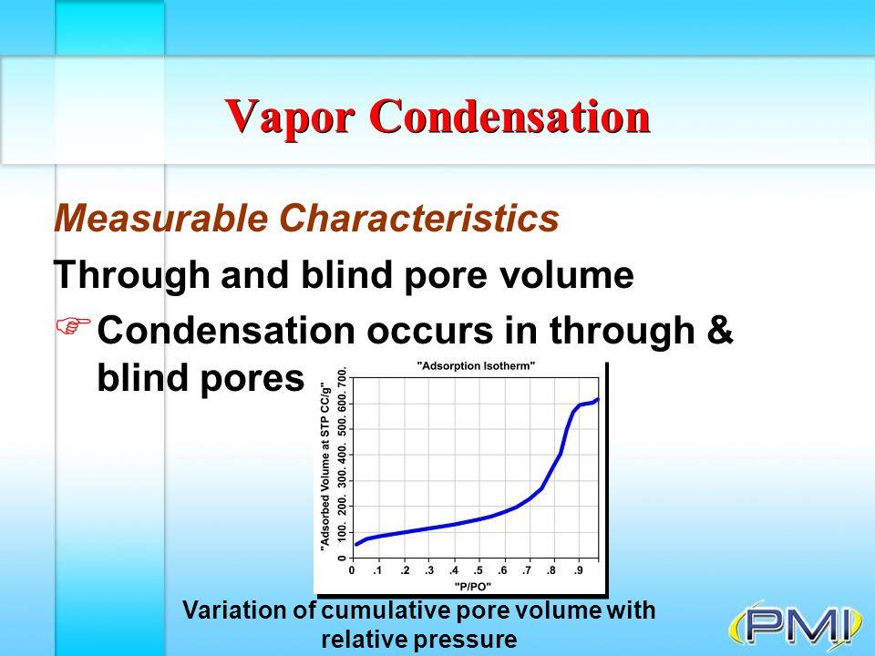 Variation of cumulative pore volume with relative pressure