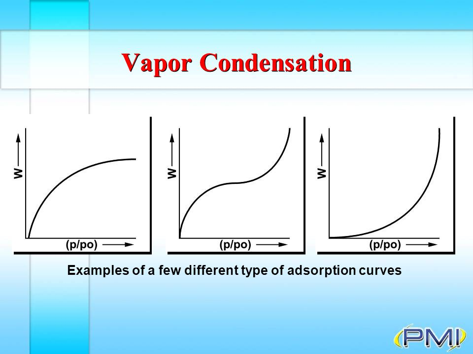 Examples of a few different type of adsorption curves