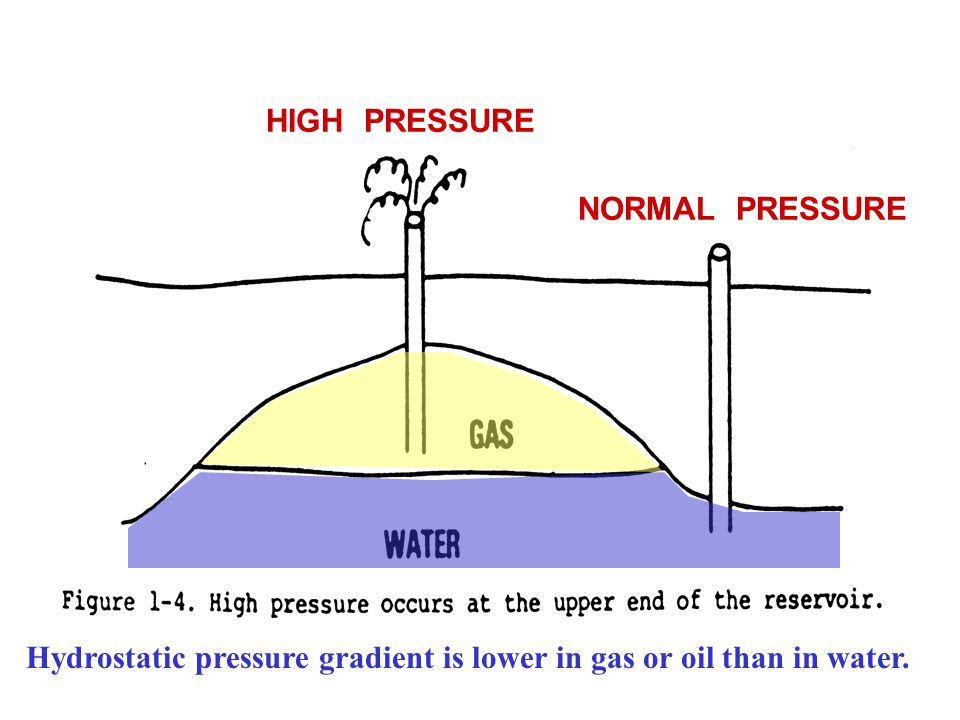 HIGH PRESSURE NORMAL PRESSURE Hydrostatic pressure gradient is lower in gas or oil than in water.