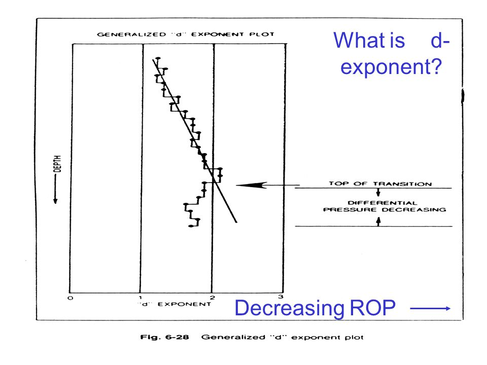 What is d-exponent Decreasing ROP