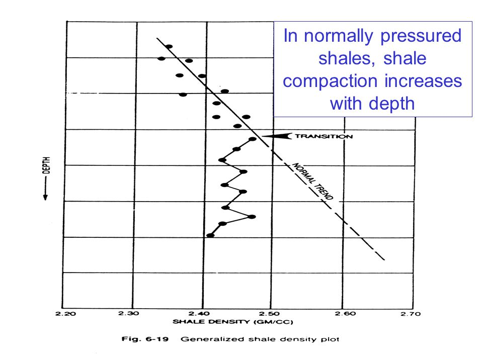 In normally pressured shales, shale compaction increases with depth