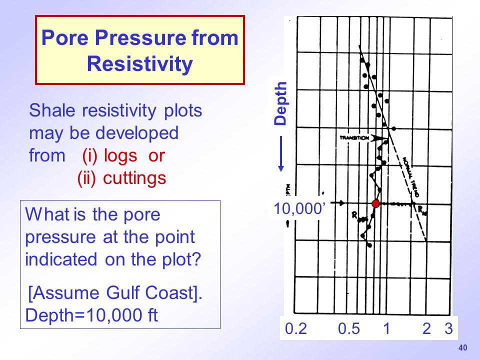 Pore Pressure from Resistivity