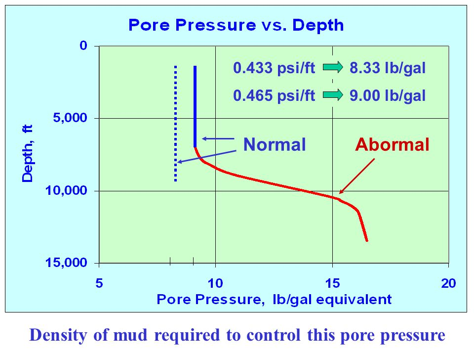 Density of mud required to control this pore pressure