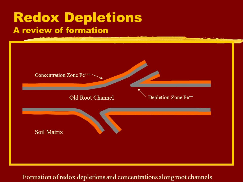 Redox Depletions A review of formation