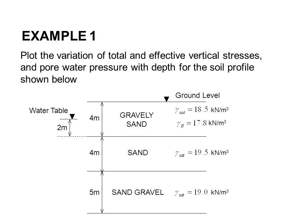 EXAMPLE 1 Plot the variation of total and effective vertical stresses, and pore water pressure with depth for the soil profile shown below.