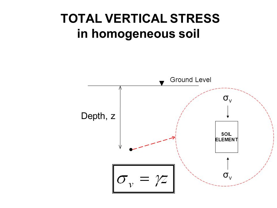 TOTAL VERTICAL STRESS in homogeneous soil