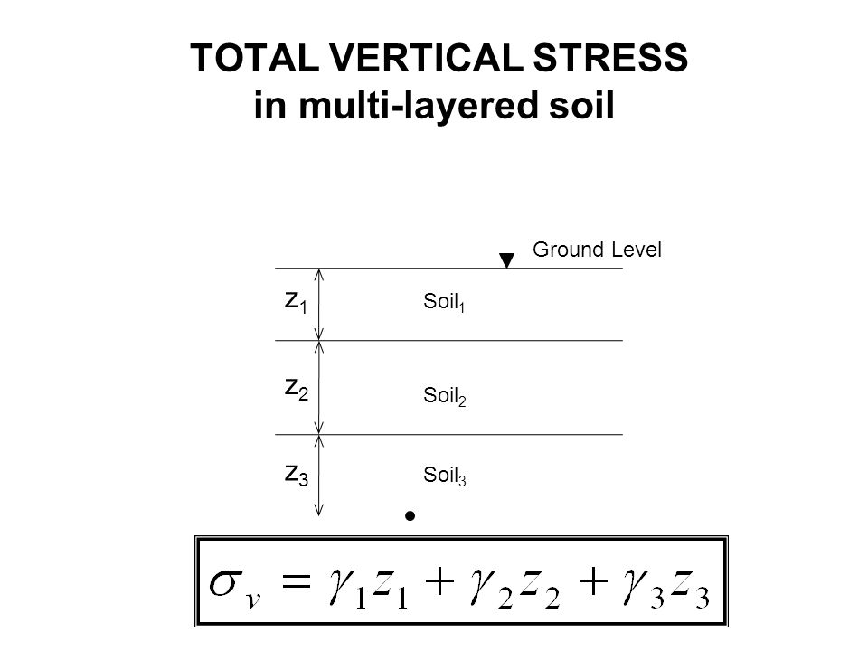 TOTAL VERTICAL STRESS in multi-layered soil