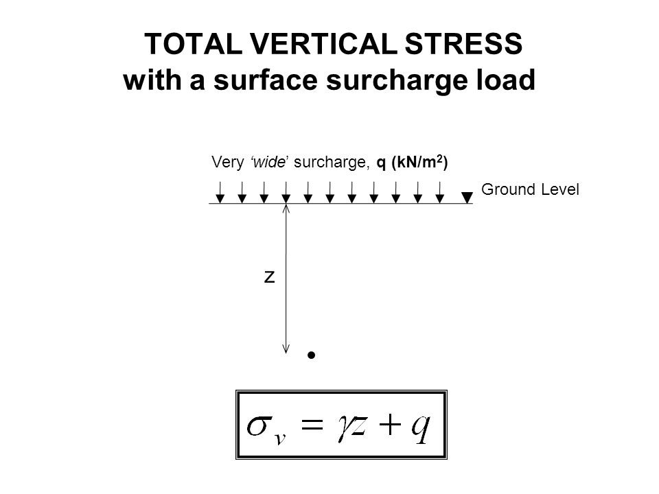 TOTAL VERTICAL STRESS with a surface surcharge load