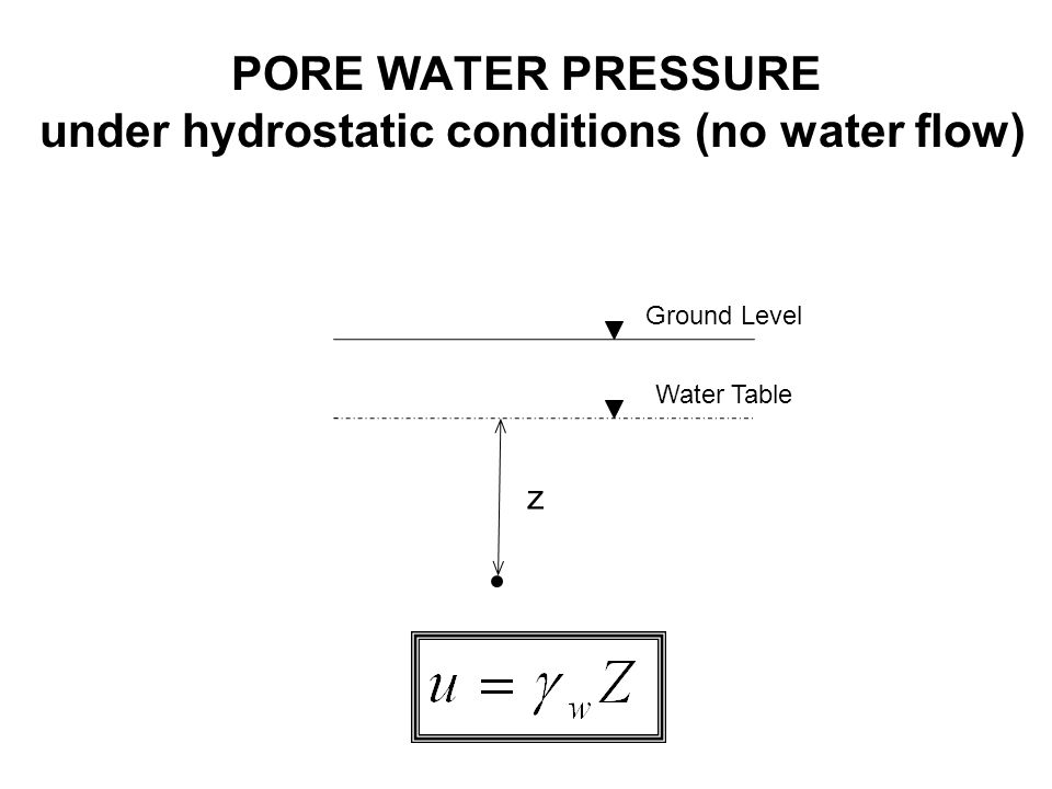 PORE WATER PRESSURE under hydrostatic conditions (no water flow)