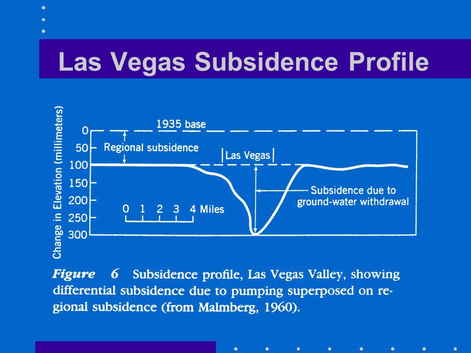 Las Vegas Subsidence Profile