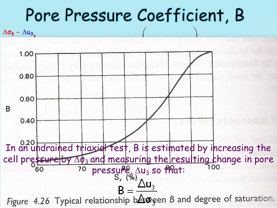 Pore Pressure Coefficient, B