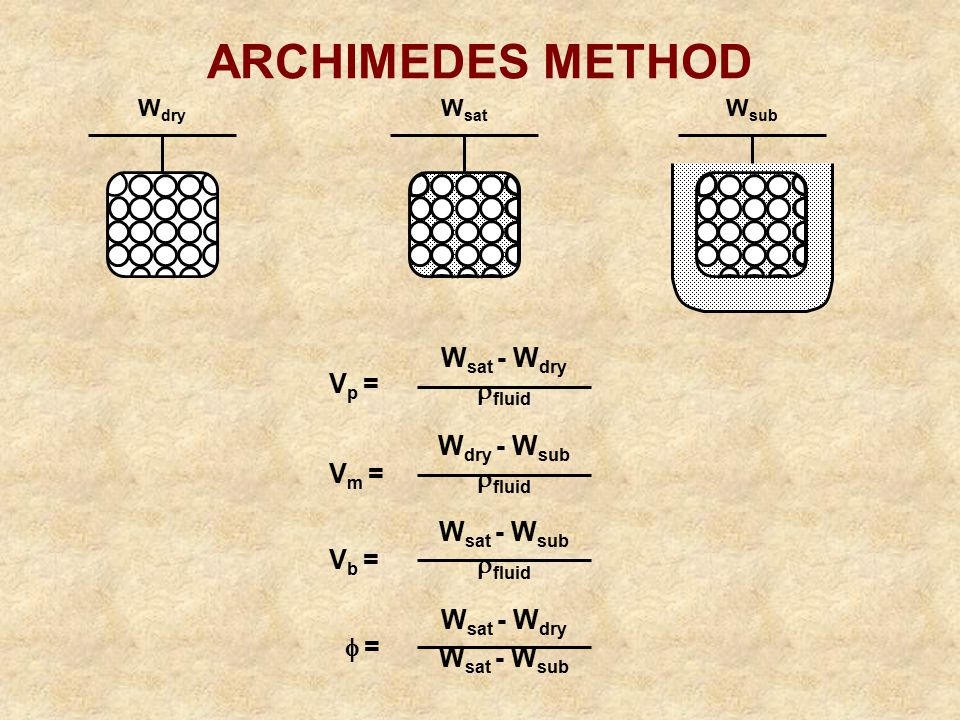 ARCHIMEDES METHOD Wsat - Wdry fluid Vp = Wdry - Wsub Vm = Vb =