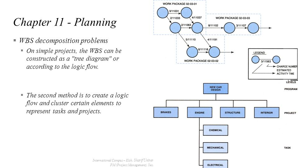 Chapter 11 - Planning WBS decomposition problems